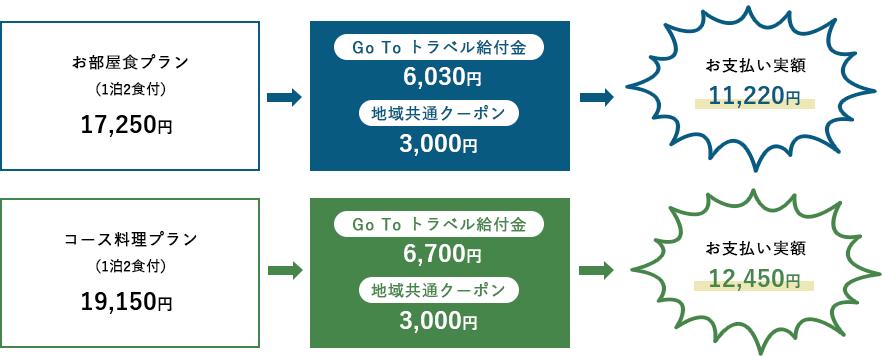 5大特典付 GoToトラベルキャンペーン
